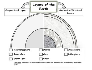 Earth Layers Model: Decoding Compositional and Mechanical