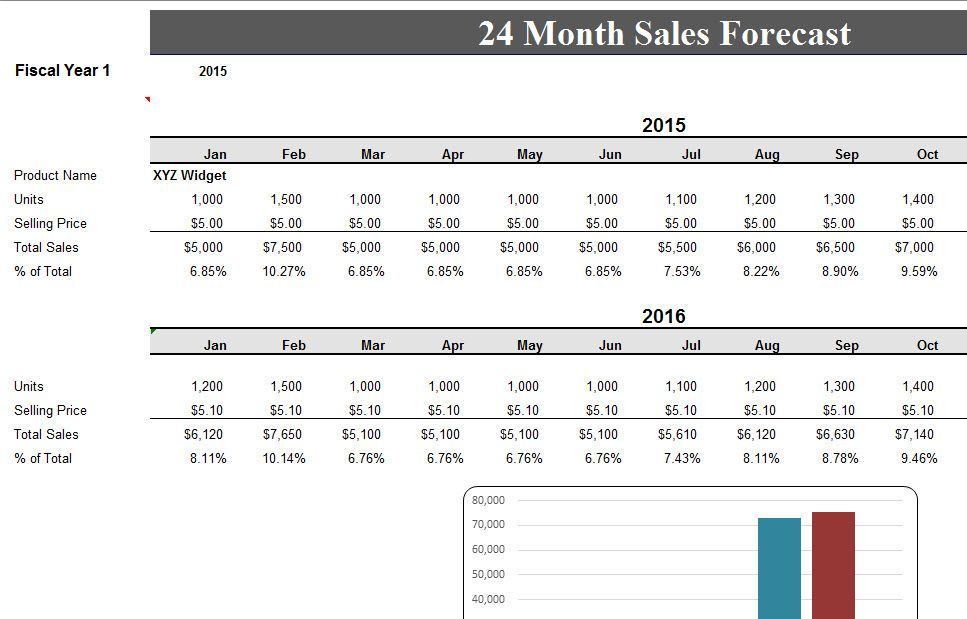 24 Month Sales Record Forecast Excel Templates Sales Template