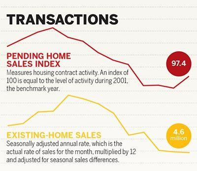 May June 2014 Market Pulse Marketing Pulses Increase Confidence