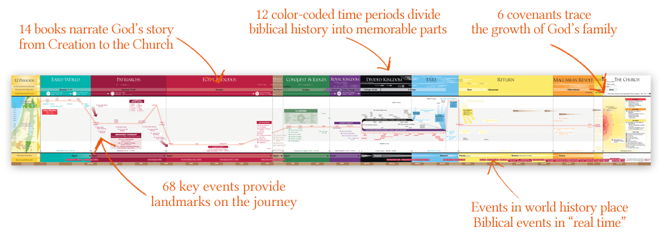 The great adventure bible timeline catholic study chart also rh pinterest