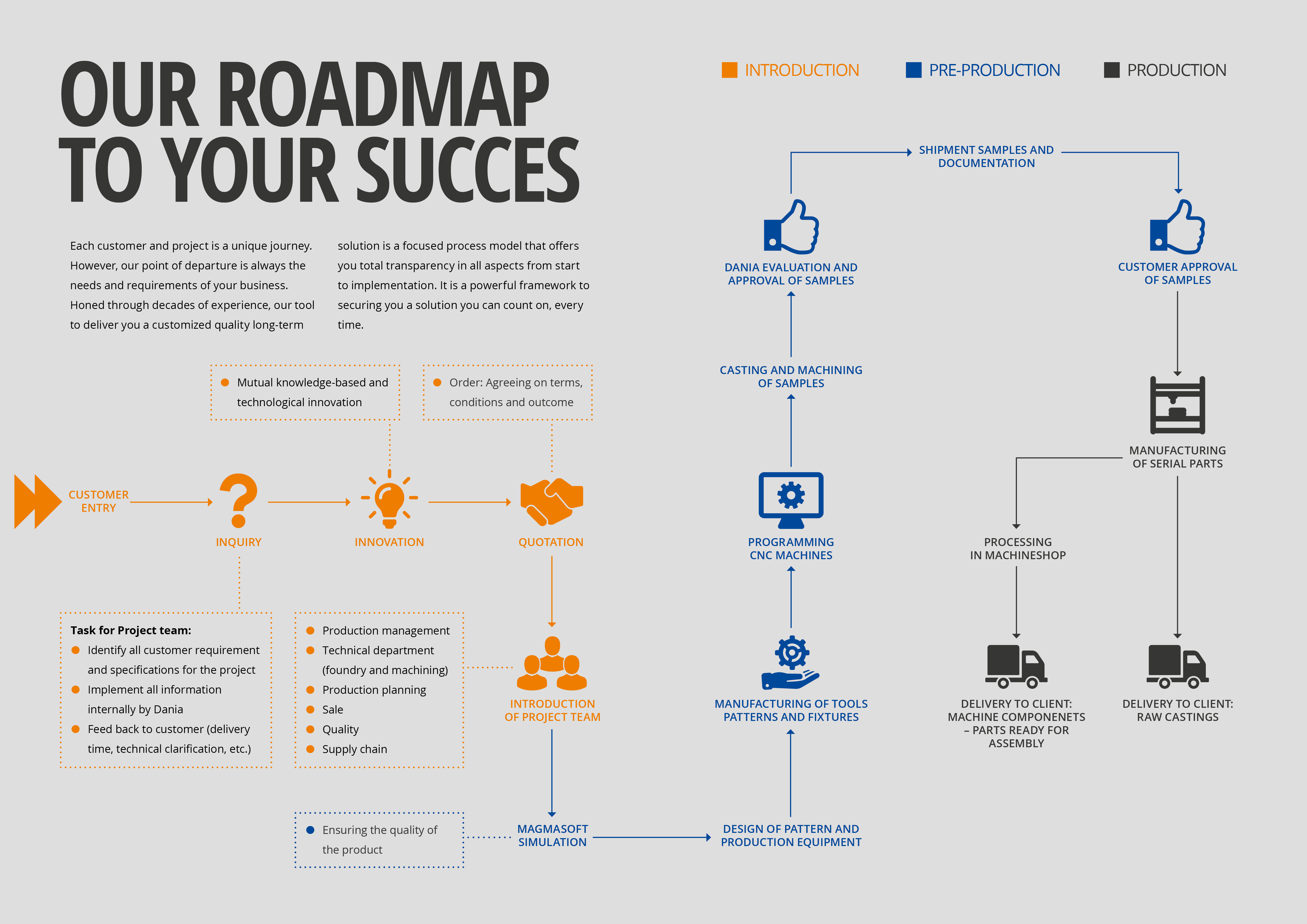 Our Roadmap To Your Succes Ny