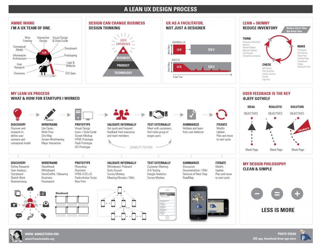 Great visual that articulates a UX practitioner's