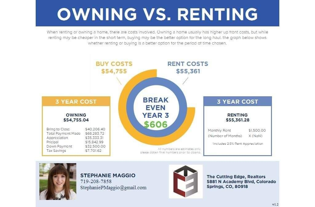 Know Anyone Renting The Average Sale Price Of A Home In Colorado