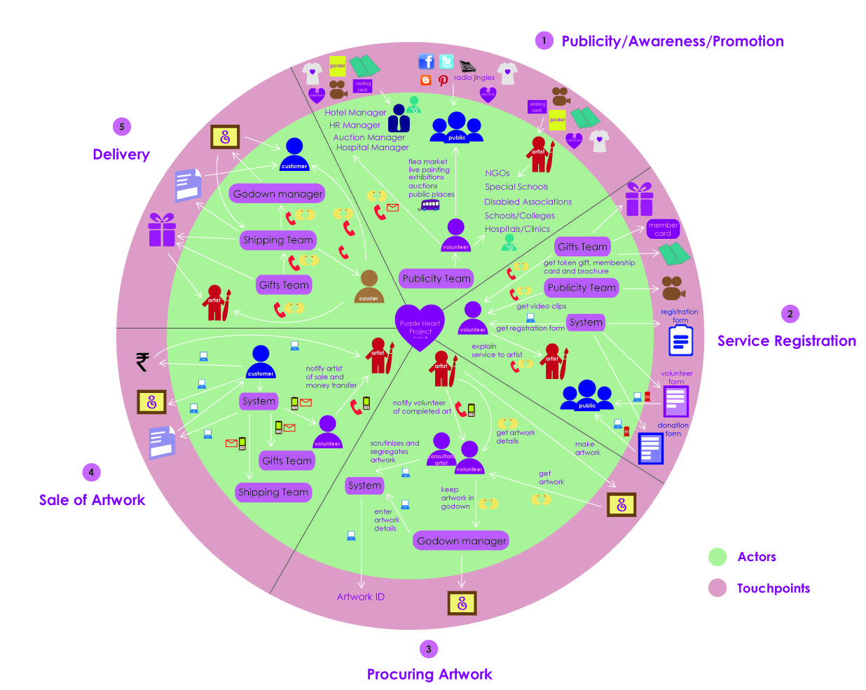 Service Ecology Map With Images Service Design Collaborative