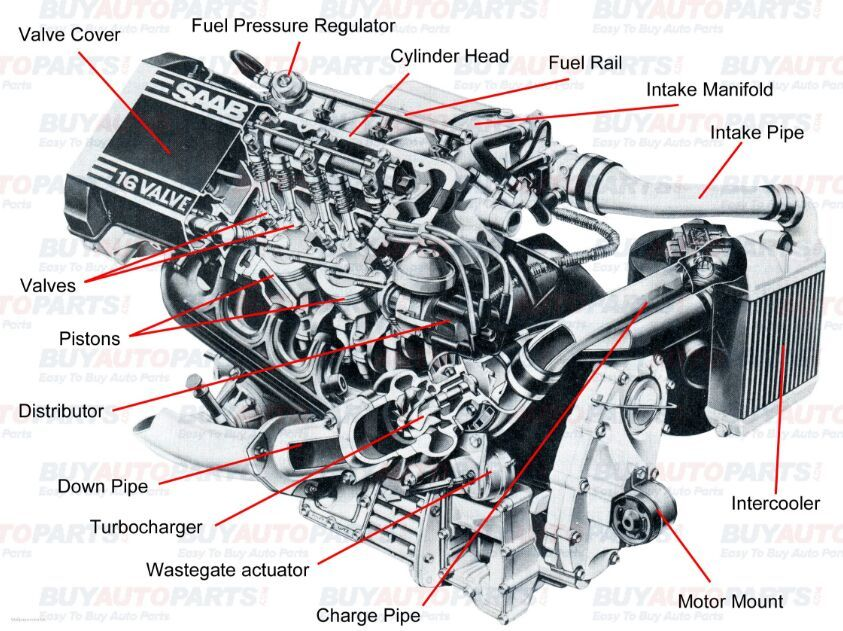 Car Engine Parts Name With Picture Car Engine Automotive