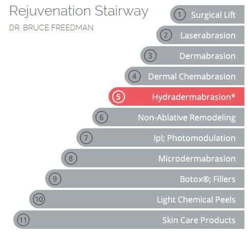 Rejuvenation Stairway On The Hydrafacial Md Website Beauty Care