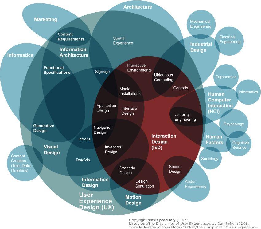 Interaction Design (IxD) vs UX disciplines bubble map ...
