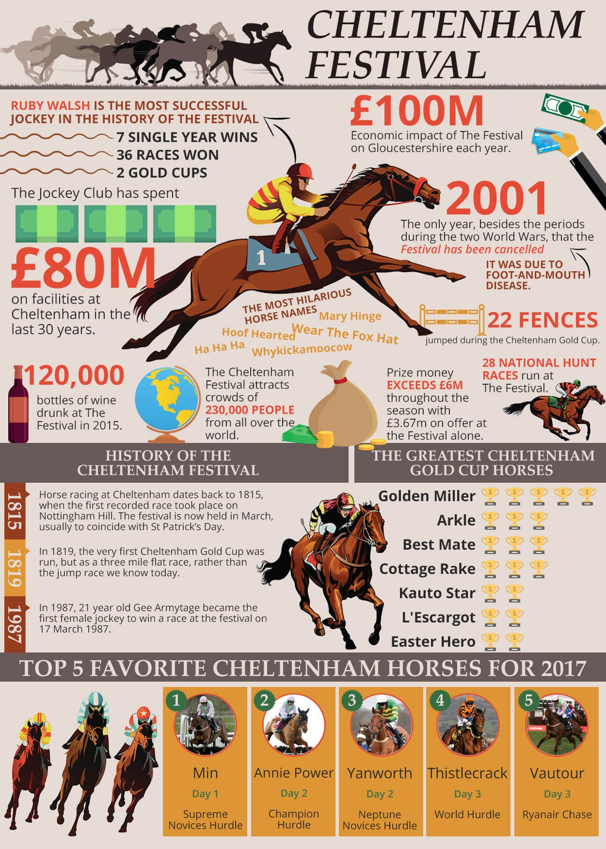 The Cheltenham Festival is a meeting in the National Hunt