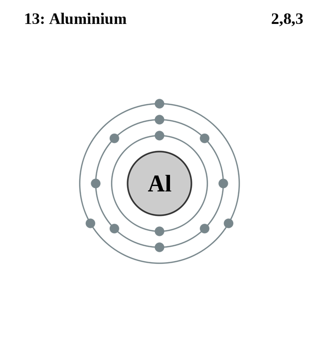 See the electron configuration of atoms of the elements atom diagrams aluminium atom ccuart Images