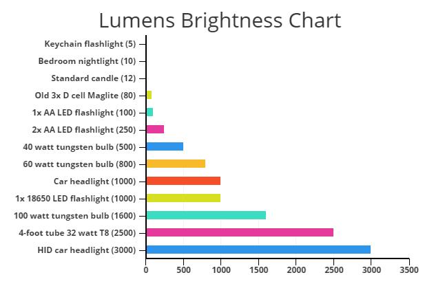 Lumens Brightness Chart Maglite Bedroom Nightlight Chart