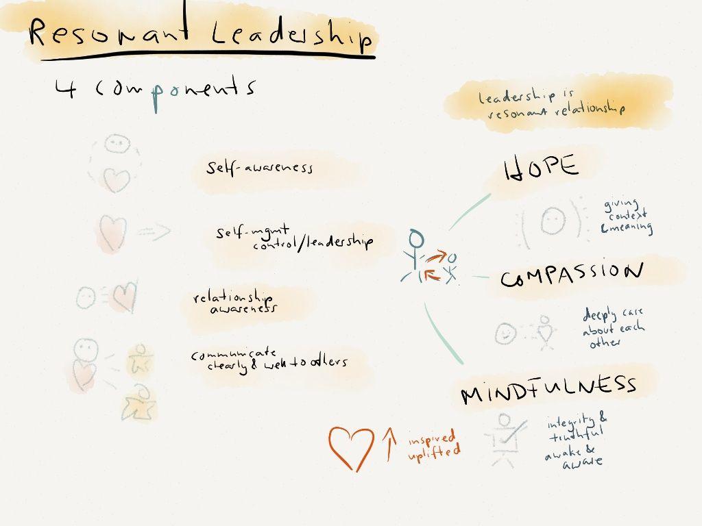 Richard Boyatzis on Inspiring Leadership as taught on Coursera. Intentional Change Theory