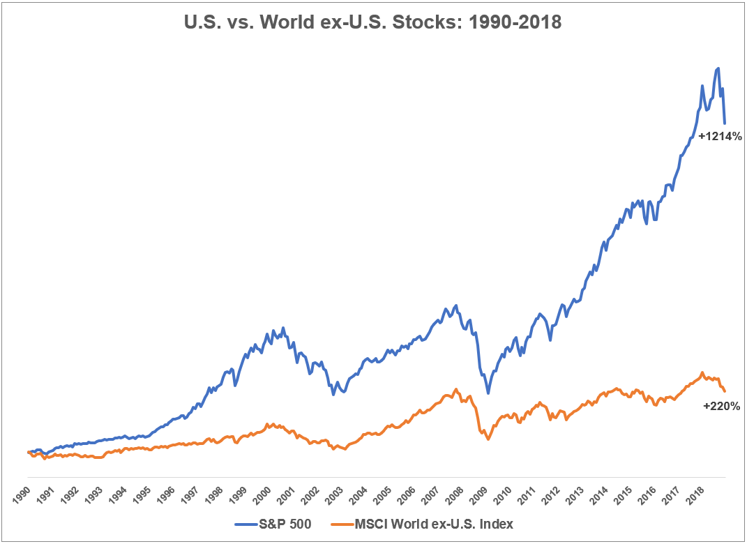 Will The U S Continue To Dominate Dominant Marketing Data Financial Markets