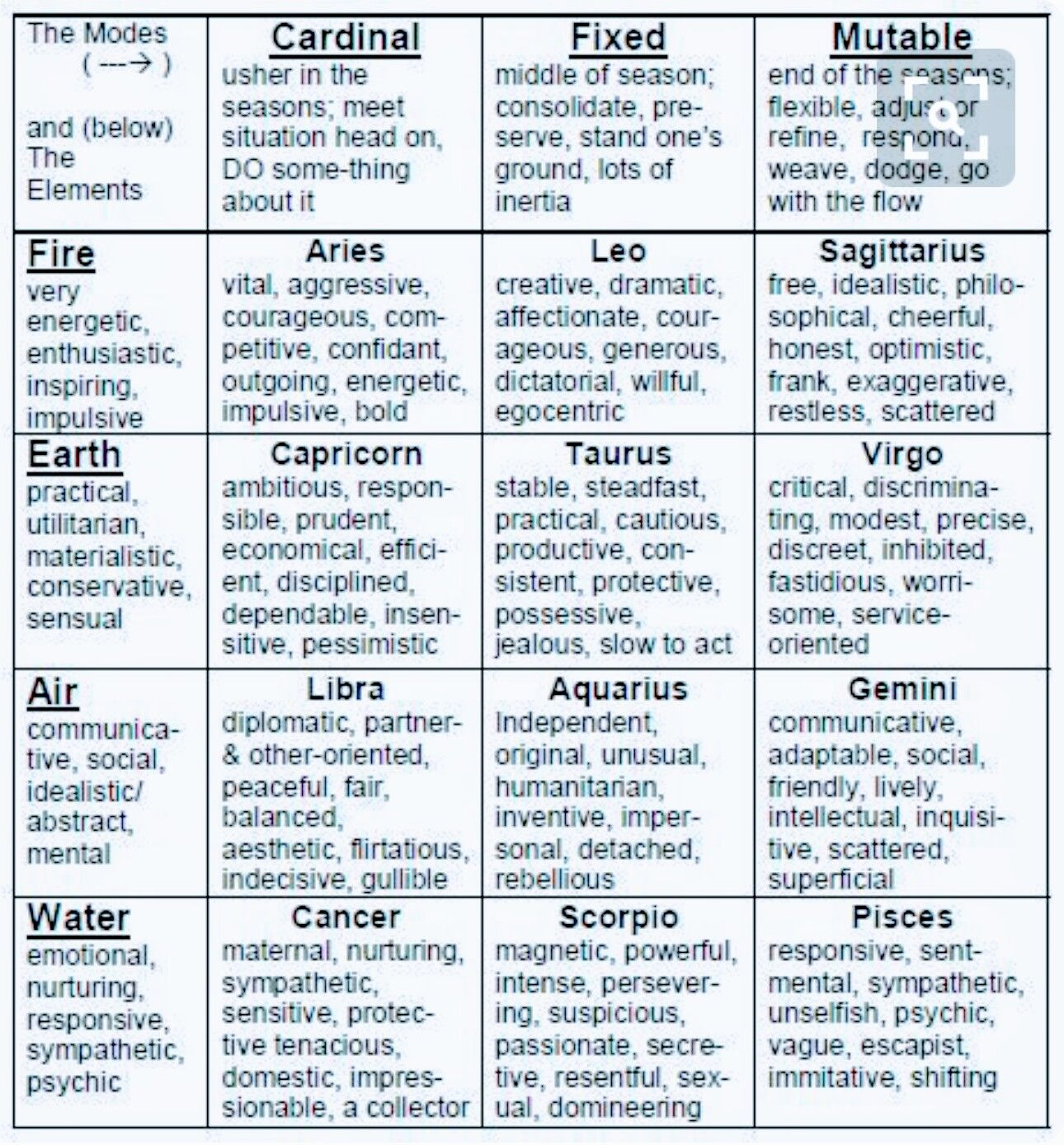 Scorpio Compatibility Chart Ibovnathandedecker