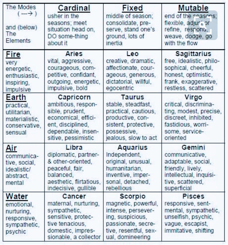 Pin by carri ashley on astrology zodiac birth charts feelings geenschuldenfo Gallery