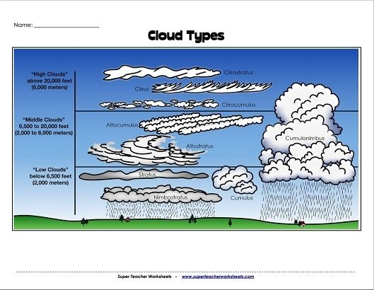 Cloud Diagram Worksheet