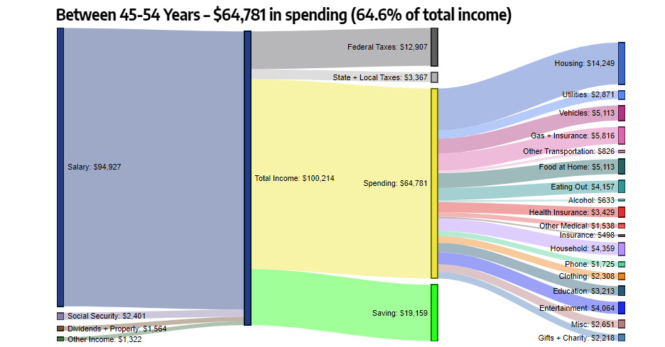 How Americans Make And Spend Their Money By Age Group Federal