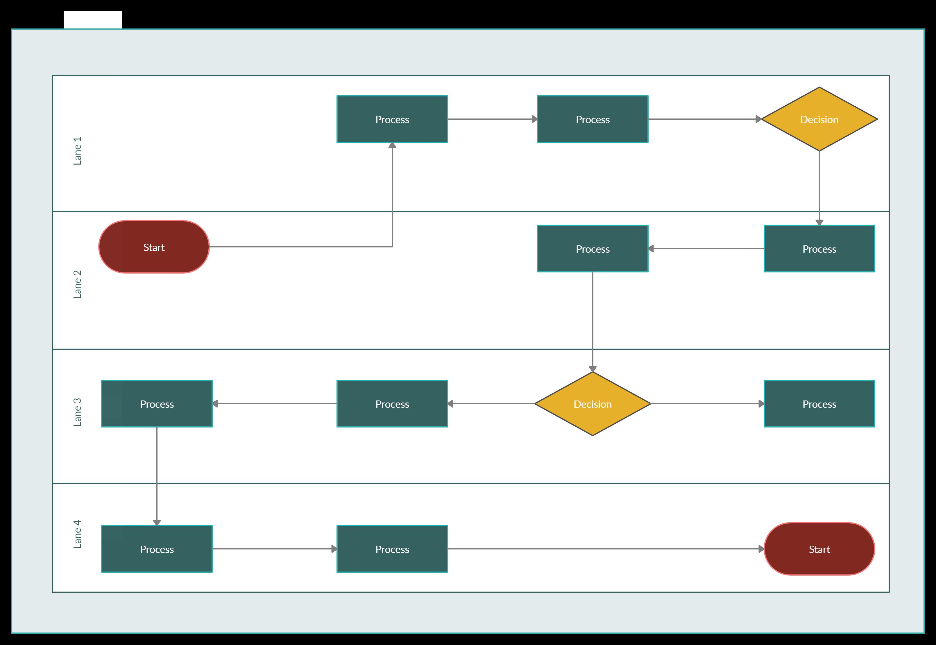Swimlane Diagram Example Flow Chart Process Map Diagram
