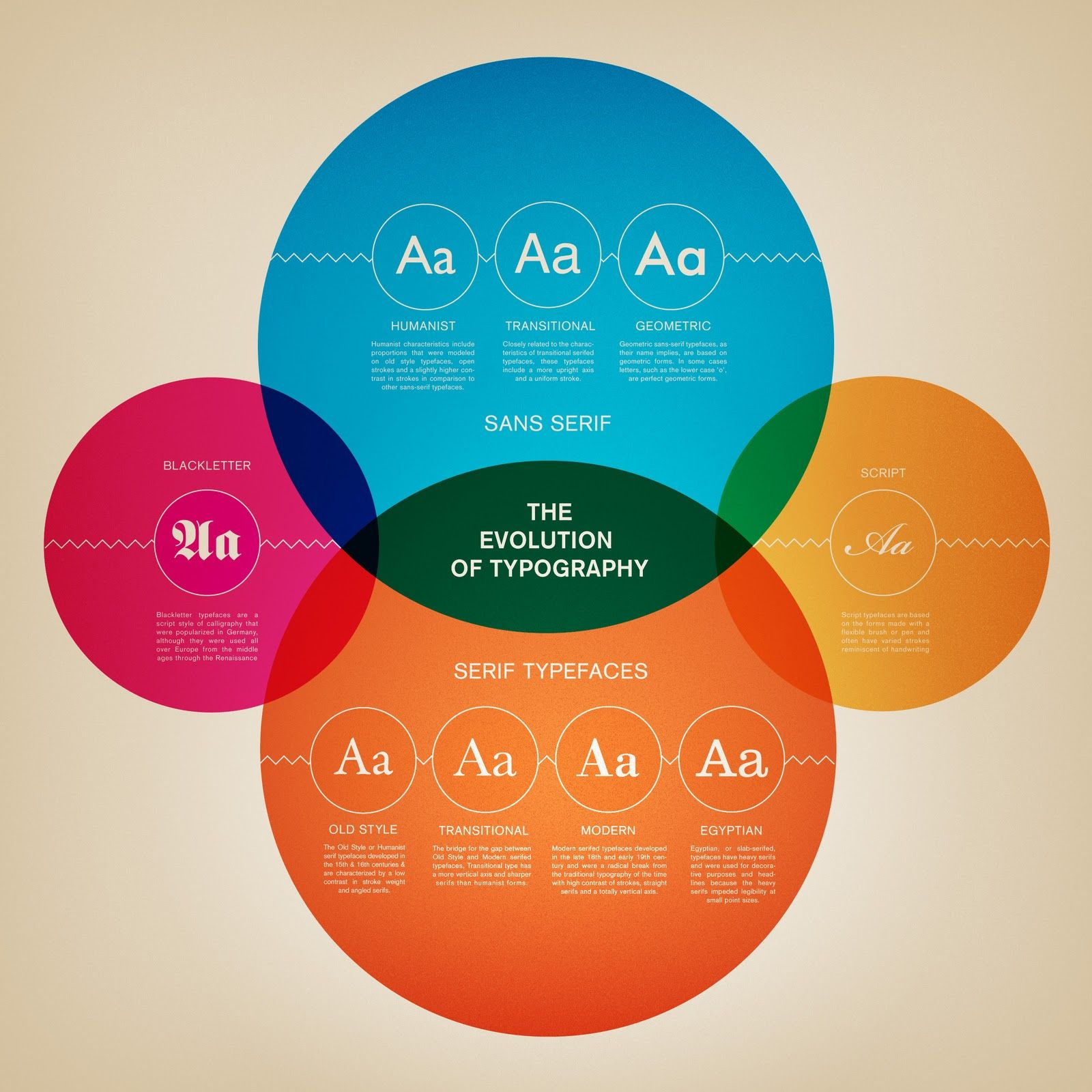 The evolution of typography infographic typography diagram evolution of typography ccuart Gallery