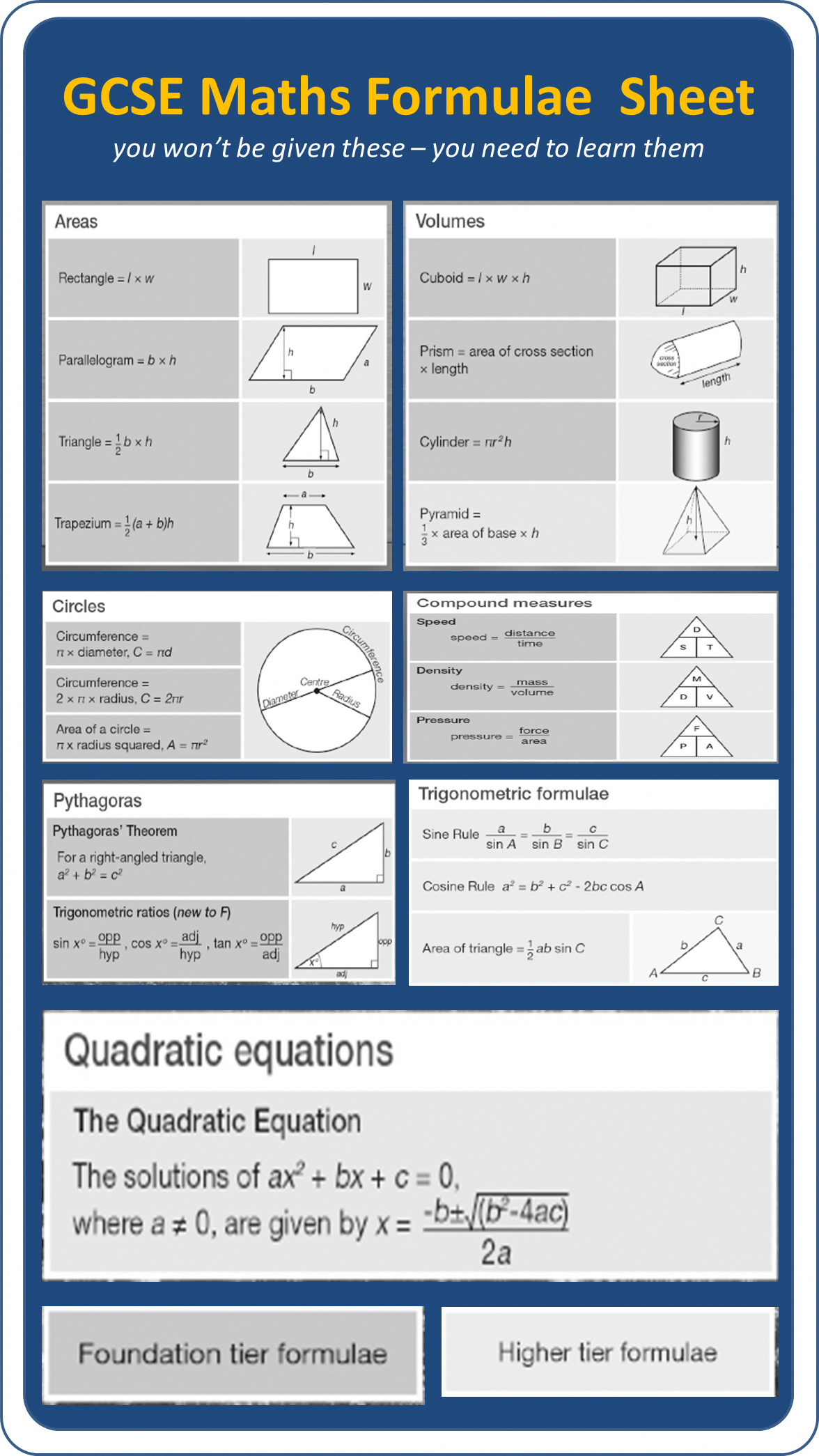 Gcse Maths Formulae For The New 9 1 Grade Exams You Will Have To