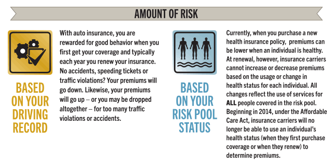 How does risk make a difference when it comes to your car insurance versus your health insurance? Find out here: http://www.wellmark.com/blue/Summer2013/autovshealth.html