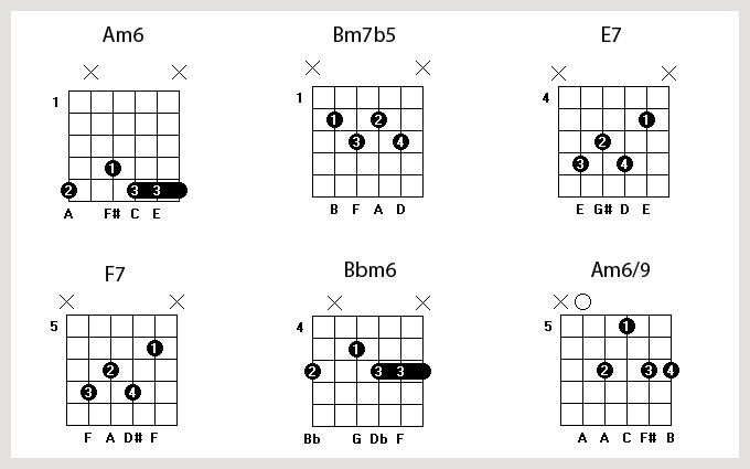 Gypsy Jazz Guitar Chords Images Guitar Chord Chart With Finger