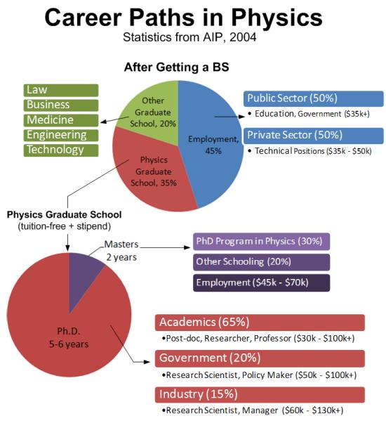 45a15bbc4283ffde4db17477375f557f - How To Get A Job With A Physics Degree