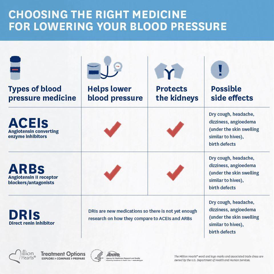 Choosing the right BP meds Dry cough, Headache, Nurse