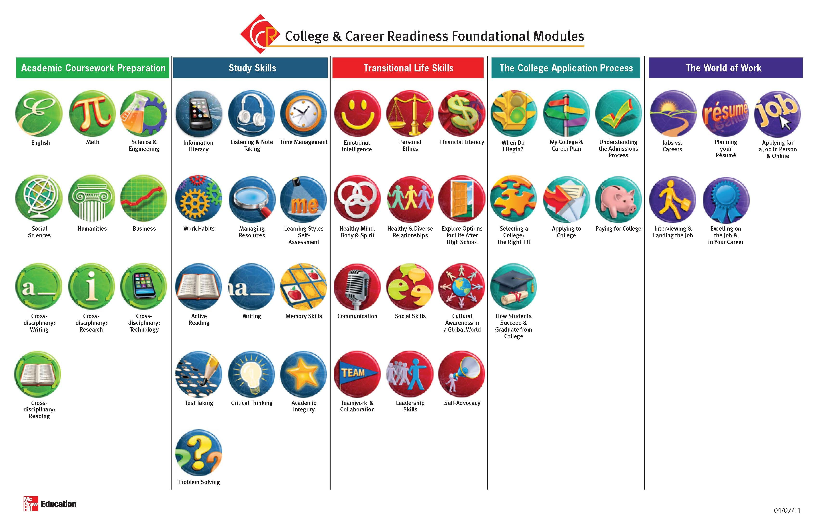 Mcgraw Hill S College Readiness Badge System School Counseling College Readiness Education College