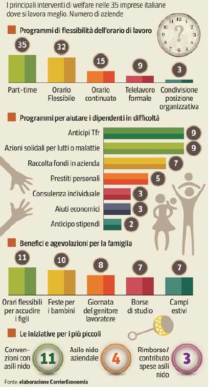 I principali interventi di #welfare nelle 35 imprese italiane in cui si lavora meglio. #lavoro https://hootsuite.com/dashboard
