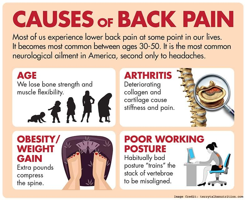 Pin on back pain tips fitness