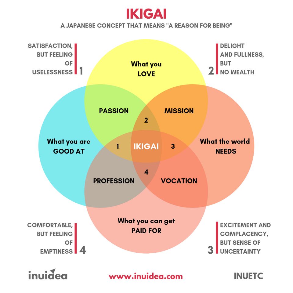 Ikigai coolguides Finding purpose in life, Finding