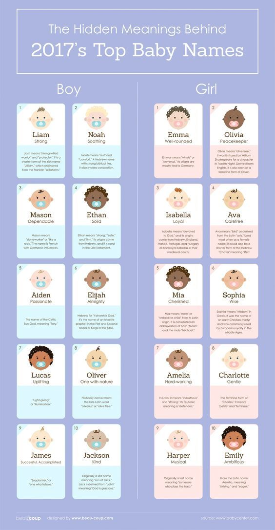The Top 20 Baby Names of 2017 and the Meanings Behind Them
