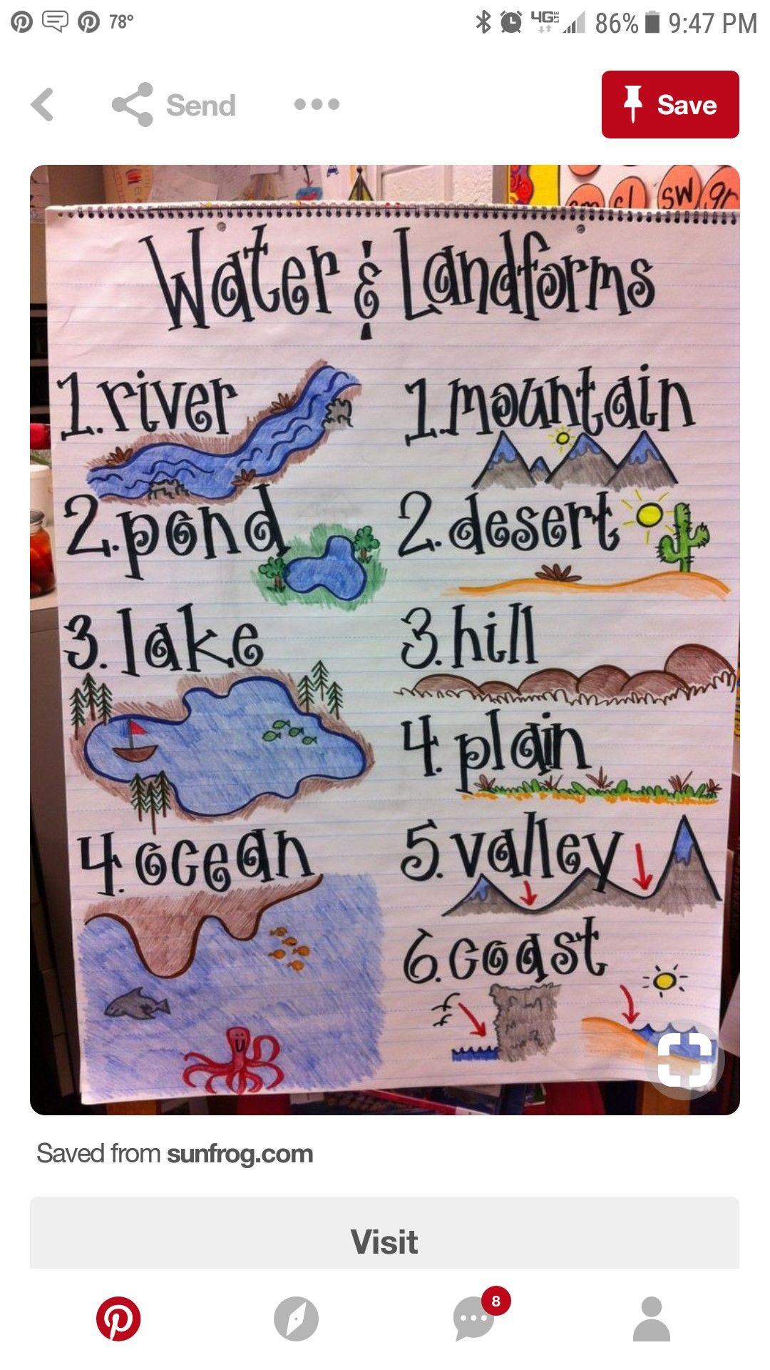 Pin By Tracy Moss Quait On Teaching