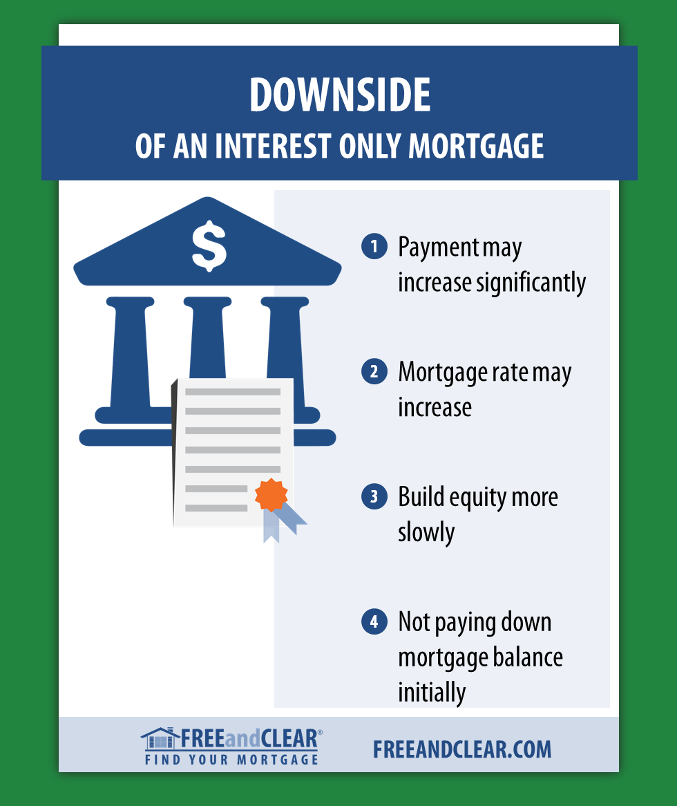 Downside Of An Interest Only Mortgage Interest Only Mortgage Adjustable Rate Mortgage Home Equity Loan