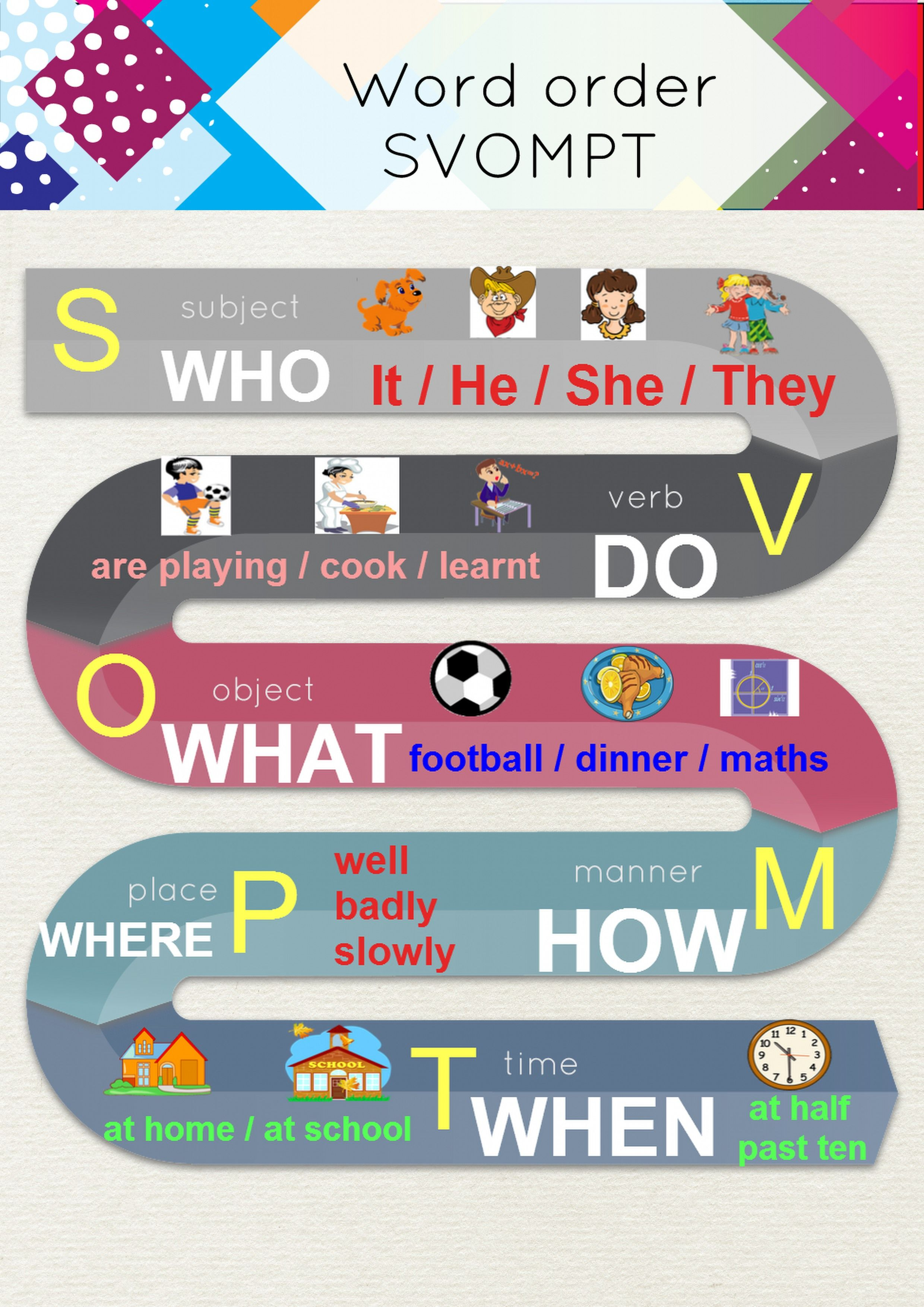 Svompt Word Order In English