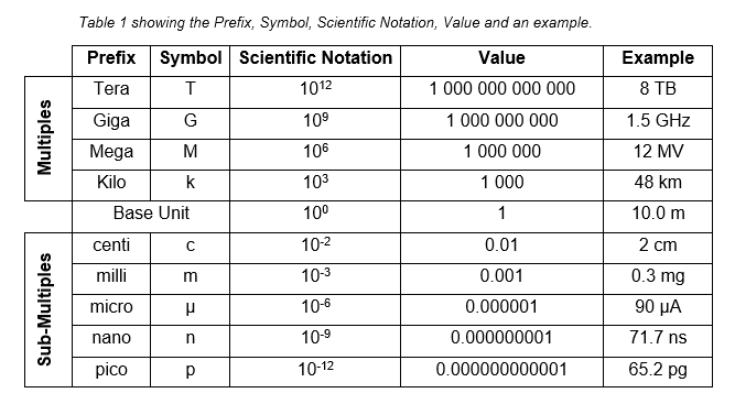 Table showing some common Prefixes, their symbol, scientific ...