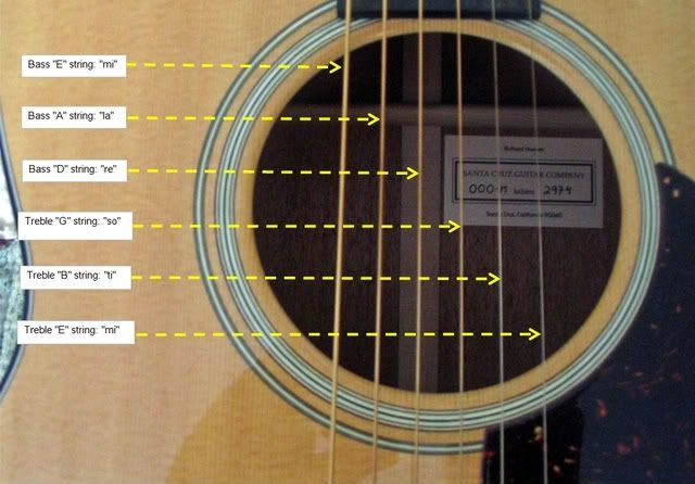 Guitar Strings Notes Acoustic : notes of the acoustic guitar music pinterest acoustic guitar acoustic and guitars ~ Vivirlamusica.com Haus und Dekorationen