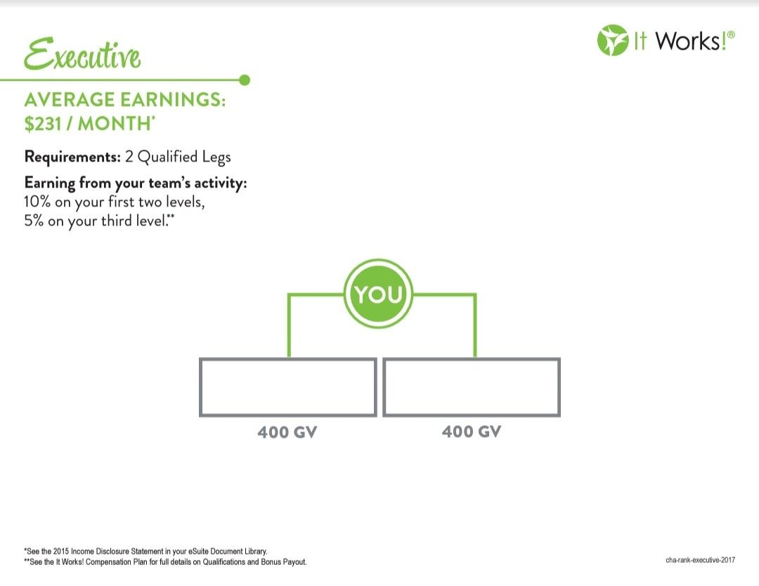 Executive Chart It Works Products It Works Chart
