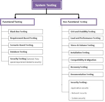 Software Testing V Model Strategies And Plans  Information