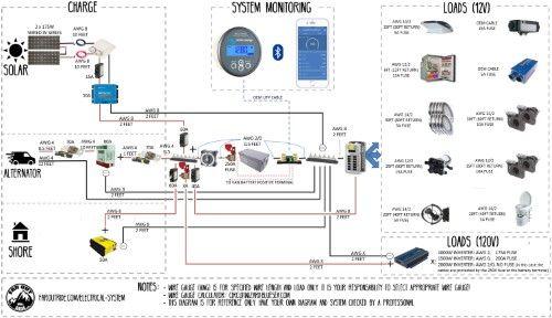 Wiring Diagram & Tutorial (pdf) for Camper Van Transit