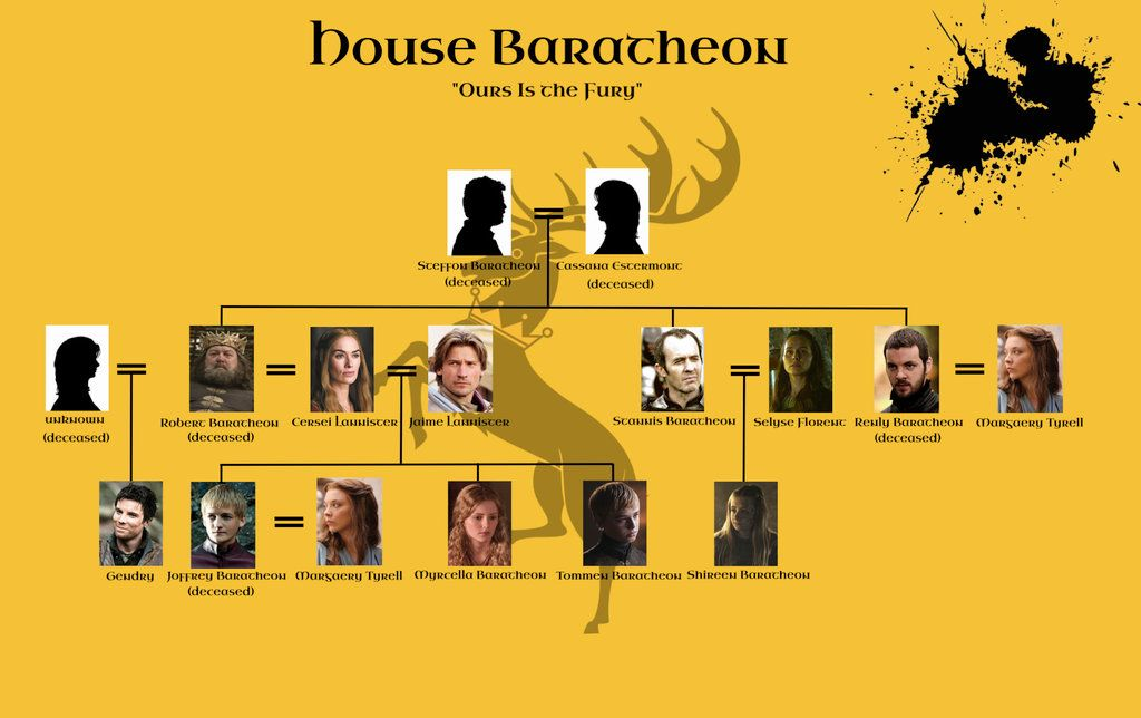 Game Of Thrones Familienstammbaum