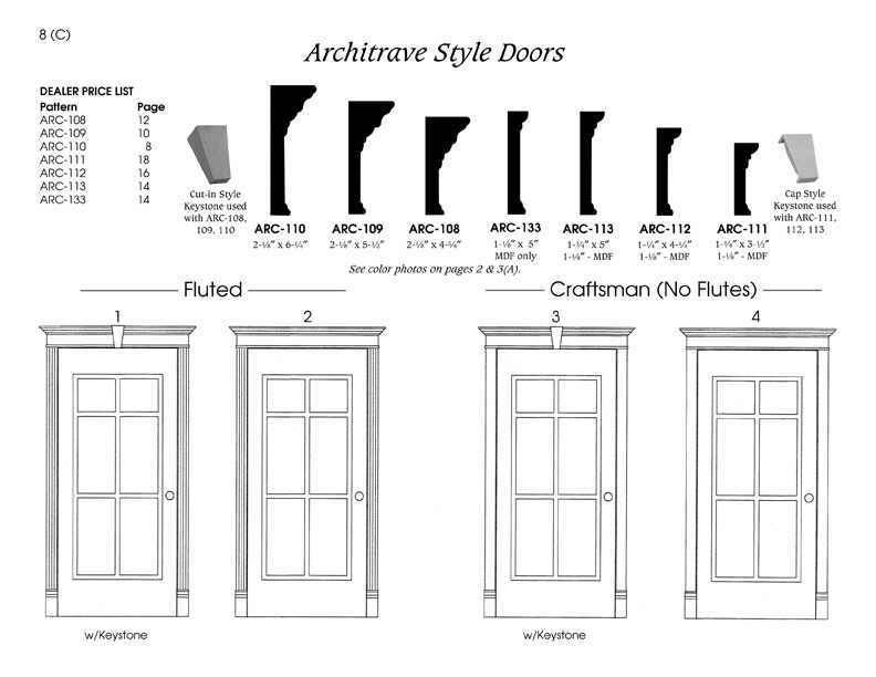 Architrave Lintel Style Door Examples And Profiles Architrave Door Casing Architrave Door