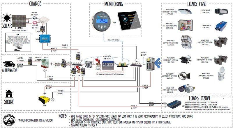 Wiring Diagram & Tutorial (pdf) for Camper Van: Transit