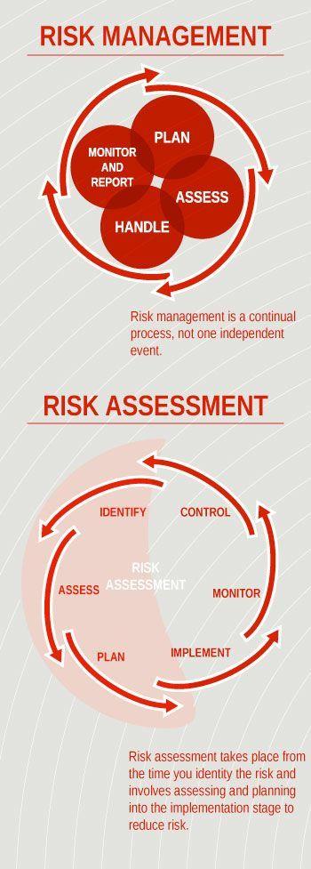 11 best Risk Management images on Pinterest Bow, Factors and Posters - risk management plan