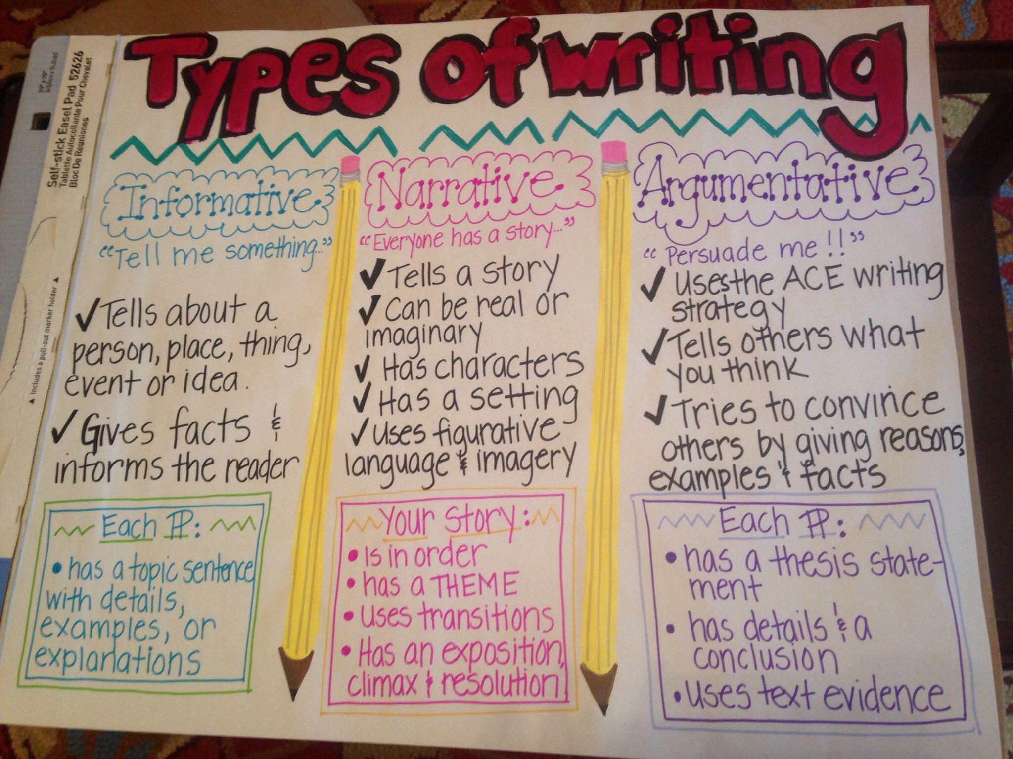 8th Grade Writing T