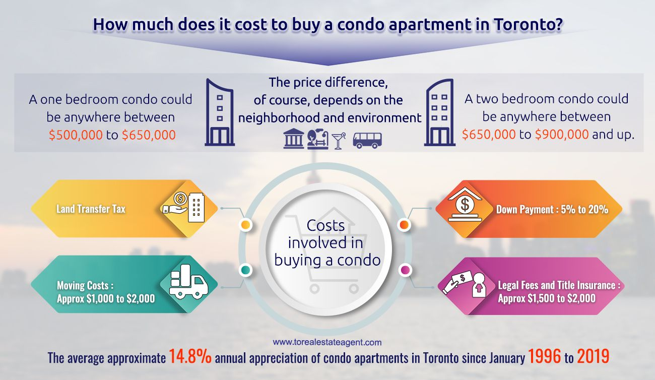 How much does it cost to buy a condo apartment in toronto