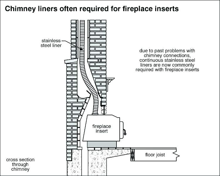 Fireplace Insert Installation Fireplace Inserts Wood