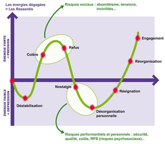 Fabuleux Illustration des étapes psychologiques liées à la gestion du  ZI45