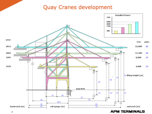Quay Crane Development From The Apm Terminals Cranes For