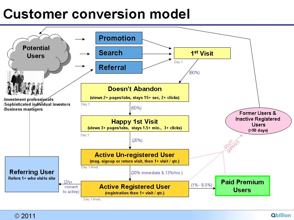 Startup Revenue Model Information & Excel tool Biz Facts
